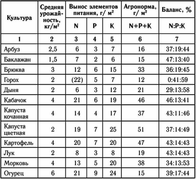 Таблица выноса питательных веществ