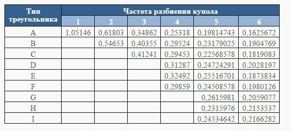 Таблица коэффициентов расчета