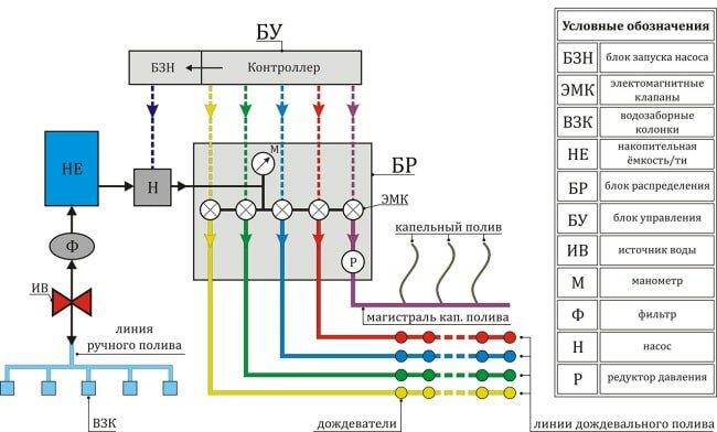 Схема автополива с насосом