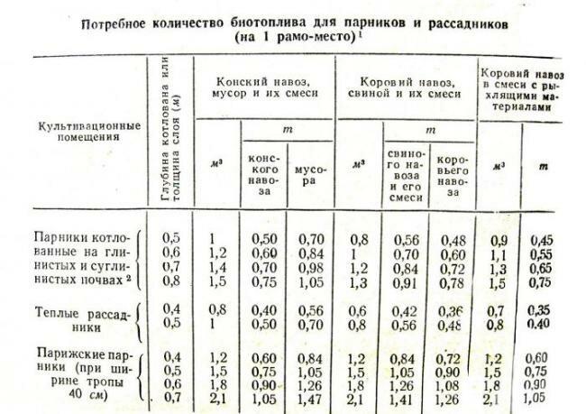 Рекомендуемое количество биотоплива - таблица