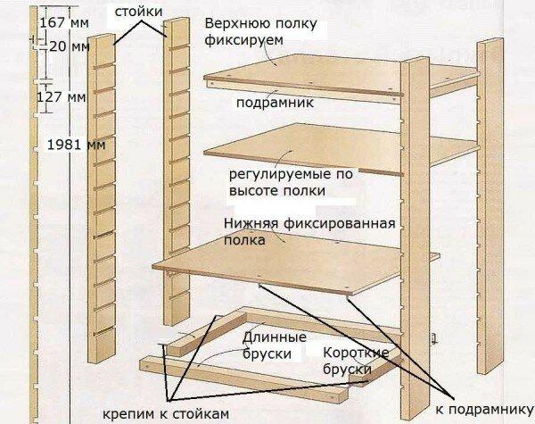 Схема полок