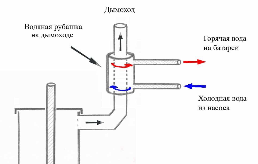 Котел отопления труба в трубе своими руками