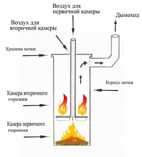 Принципиальная конструкция котла длительного горения