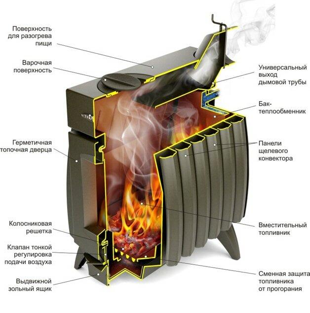 Печь «Огонь батарея»