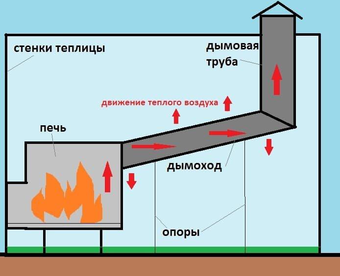 Печь с горизонтальным дымоходом для отопления теплицы