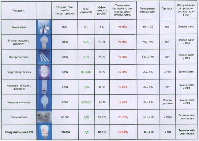 Сравнение технических характеристик