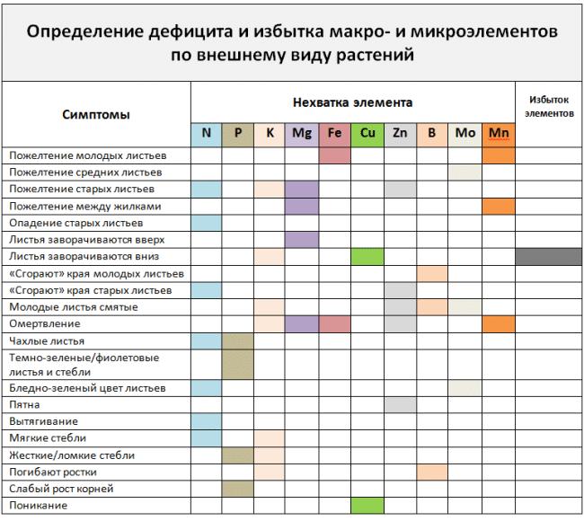 Таблица дефицита элементов