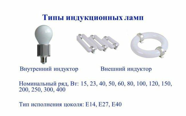Типы ламп